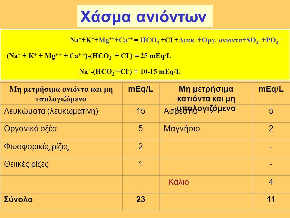 Na + +K + +Mg ++ +Ca ++ = HCO 3 - +CI - +Λευκ. - +Οργ. ανιόντα+SO 4 -- +PO 4 --- (Νa + + K + + Mg + + + Ca + + )-(HCO 3 - + CI - ) = 25 mEq/L Νa + -(H