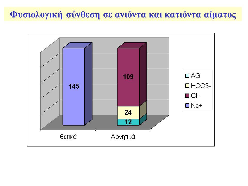 Κανόνας-Ι Αν στη μεταβολή του ΧΑ (ΔΧΑ) προσθέσουμε τα HCO 3 - του ασθενούς και το άθροισμα είναι μεγαλύτερο από 30 mEq/L συνυπάρχει υποκείμενη μεταβολική αλκάλωση, ενώ αν το άθροισμα αυτό είναι μικρότερο από τα φυσιολογικά επίπεδα των HCO 3 - (24 mEq/L), τότε συνυπάρχει και ΜΟ με φυσιολογικό ΧΑ Διττανθρακικά ασθενούς προ ΜΟ=ΔΧΑ+ HCO 3 - ασθενούς
