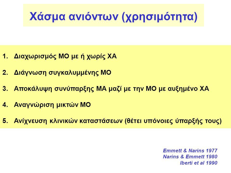 Χάσμα ανιόντων (χρησιμότητα) 1.Διαχωρισμός ΜΟ με ή χωρίς ΧΑ 2.Διάγνωση συγκαλυμμένης ΜΟ 3.Αποκάλυψη συνύπαρξης ΜΑ μαζί με την ΜΟ με αυξημένο ΧΑ 4.Αναγ