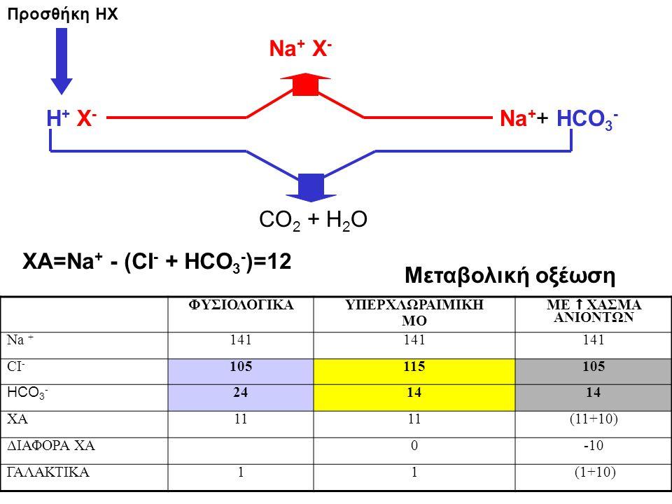 Δέλτα χάσμα ΔΧ=Na + -CI - -39 Διαβητικός ασθενής 24 χρόνων με γαστρεντερίτιδα μεταφέρθηκε στο νοσοκομείο, όπου διαπιστώθηκαν τα ακόλουθα: pH 7,42 PaCO 2 35 mmHg HCO 3 - 23 mEq/L Na + 140 mEq/L CI - 90 mEq/L Θα τον στέλνατε στο σπίτι; ΟΧΙ Διότι είχε ΧΑ=140-(90+23)=27 mEq/L (ΜΟ με ΧΑ) Είχε και ΔΧ=Na + -CI - -39=140-90-39=11 (ΜΑ)