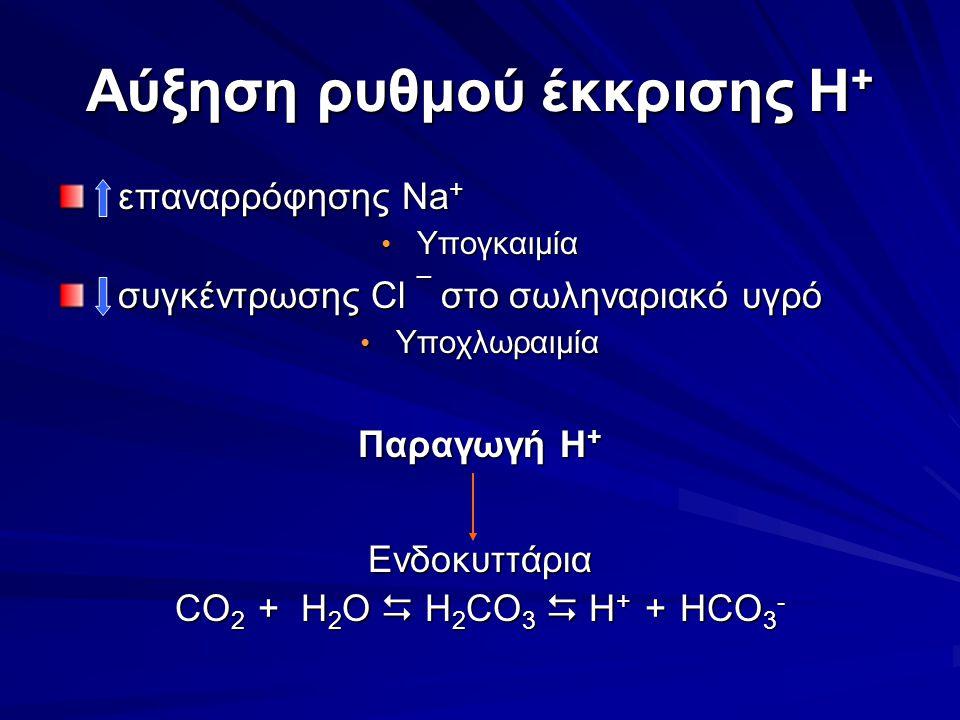 Αύξηση ρυθμού έκκρισης H + επαναρρόφησης Na + επαναρρόφησης Na + Υπογκαιμία Υπογκαιμία συγκέντρωσης Cl ¯ στο σωληναριακό υγρό συγκέντρωσης Cl ¯ στο σω