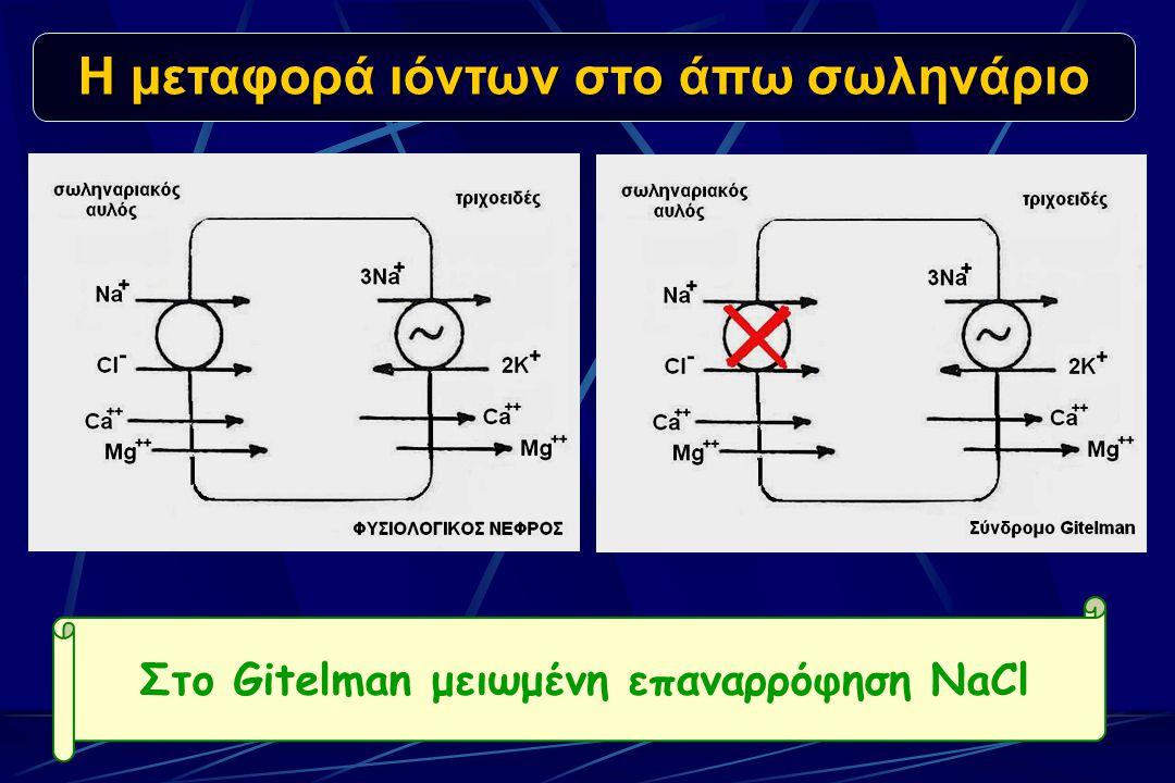 Η μεταφορά ιόντων στο άπω σωληνάριο Στο Gitelman μειωμένη επαναρρόφηση NaCl