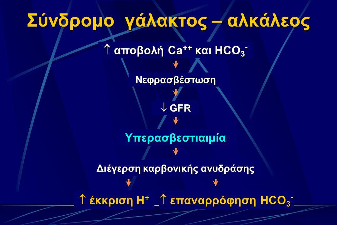  αποβολή Ca ++ και HCO 3 - Νεφρασβέστωση  GFR Υπερασβεστιαιμία Διέγερση καρβονικής ανυδράσης Σύνδρομο γάλακτος – αλκάλεος  έκκριση Η +  επαναρρόφηση HCO 3 -