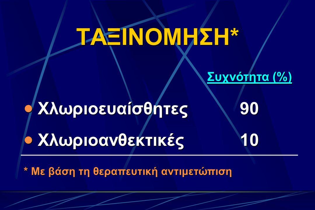 ΤΑΞΙΝΟΜΗΣΗ* Συχνότητα (%)  Χλωριοευαίσθητες 90  Χλωριοανθεκτικές 10 * Με βάση τη θεραπευτική αντιμετώπιση