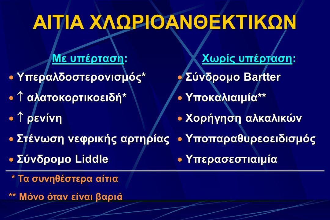 ΑΙΤΙΑ ΧΛΩΡΙΟΑΝΘΕΚΤΙΚΩΝ Με υπέρταση: Χωρίς υπέρταση:  Υπεραλδοστερονισμός*  Σύνδρομο Bartter   αλατοκορτικοειδή*  Υποκαλιαιμία**   ρενίνη  Χορήγηση αλκαλικών  Στένωση νεφρικής αρτηρίας  Υποπαραθυρεοειδισμός  Σύνδρομο Liddle  Υπερασεστιαιμία * Τα συνηθέστερα αίτια * Τα συνηθέστερα αίτια ** Μόνο όταν είναι βαριά