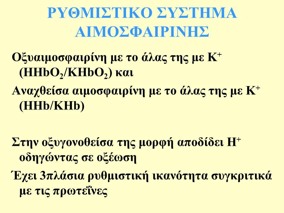 ΡΥΘΜΙΣΤΙΚΟ ΣΥΣΤΗΜΑ ΑΙΜΟΣΦΑΙΡΙΝΗΣ Οξυαιμοσφαιρίνη με το άλας της με Κ + (HHbO 2 /KHbO 2 ) και Αναχθείσα αιμοσφαιρίνη με το άλας της με Κ + (HHb/KHb) Στην οξυγονοθείσα της μορφή αποδίδει Η + οδηγώντας σε οξέωση Έχει 3πλάσια ρυθμιστική ικανότητα συγκριτικά με τις πρωτεΐνες
