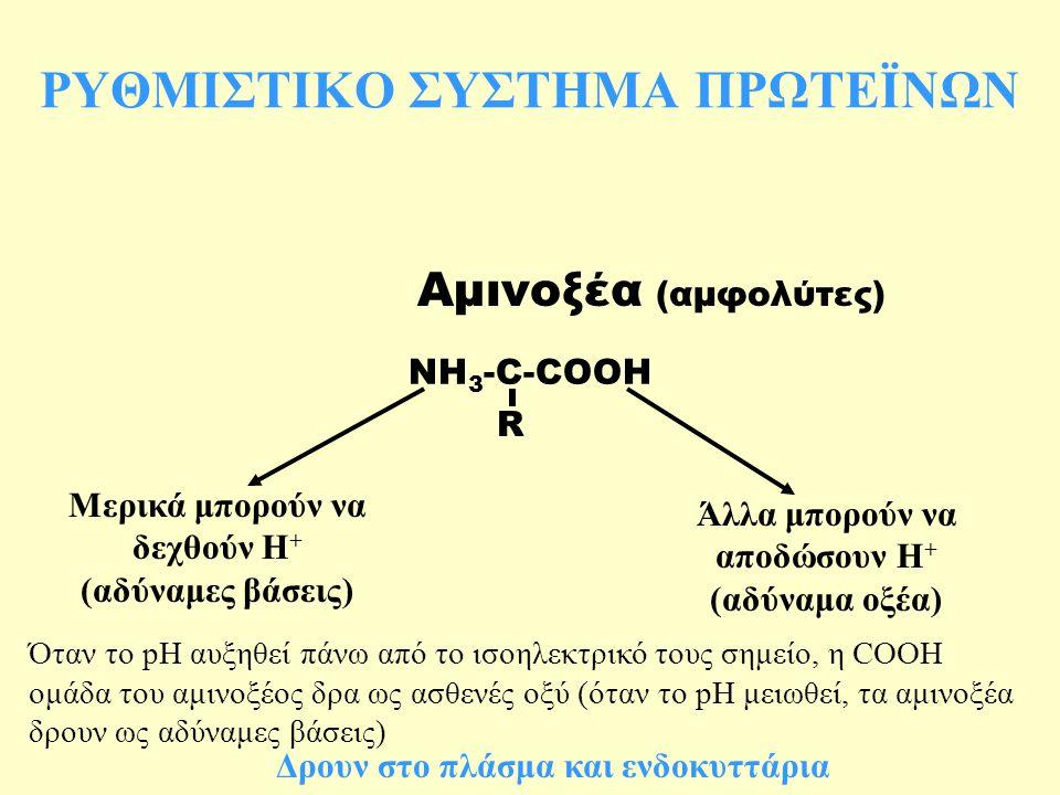 ΡΥΘΜΙΣΤΙΚΟ ΣΥΣΤΗΜΑ ΠΡΩΤΕΪΝΩΝ NH 3 -C-COOH R Μερικά μπορούν να δεχθούν Η + (αδύναμες βάσεις) Άλλα μπορούν να αποδώσουν Η + (αδύναμα οξέα) Αμινοξέα (αμφολύτες) Όταν το pH αυξηθεί πάνω από το ισοηλεκτρικό τους σημείο, η COOH ομάδα του αμινοξέος δρα ως ασθενές οξύ (όταν το pH μειωθεί, τα αμινοξέα δρουν ως αδύναμες βάσεις) Δρουν στο πλάσμα και ενδοκυττάρια