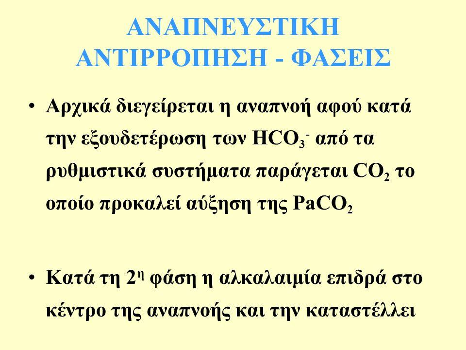 ΑΝΑΠΝΕΥΣΤΙΚΗ ΑΝΤΙΡΡΟΠΗΣΗ - ΦΑΣΕΙΣ Αρχικά διεγείρεται η αναπνοή αφού κατά την εξουδετέρωση των HCO 3 - από τα ρυθμιστικά συστήματα παράγεται CO 2 το οποίο προκαλεί αύξηση της PaCO 2 Κατά τη 2 η φάση η αλκαλαιμία επιδρά στο κέντρο της αναπνοής και την καταστέλλει
