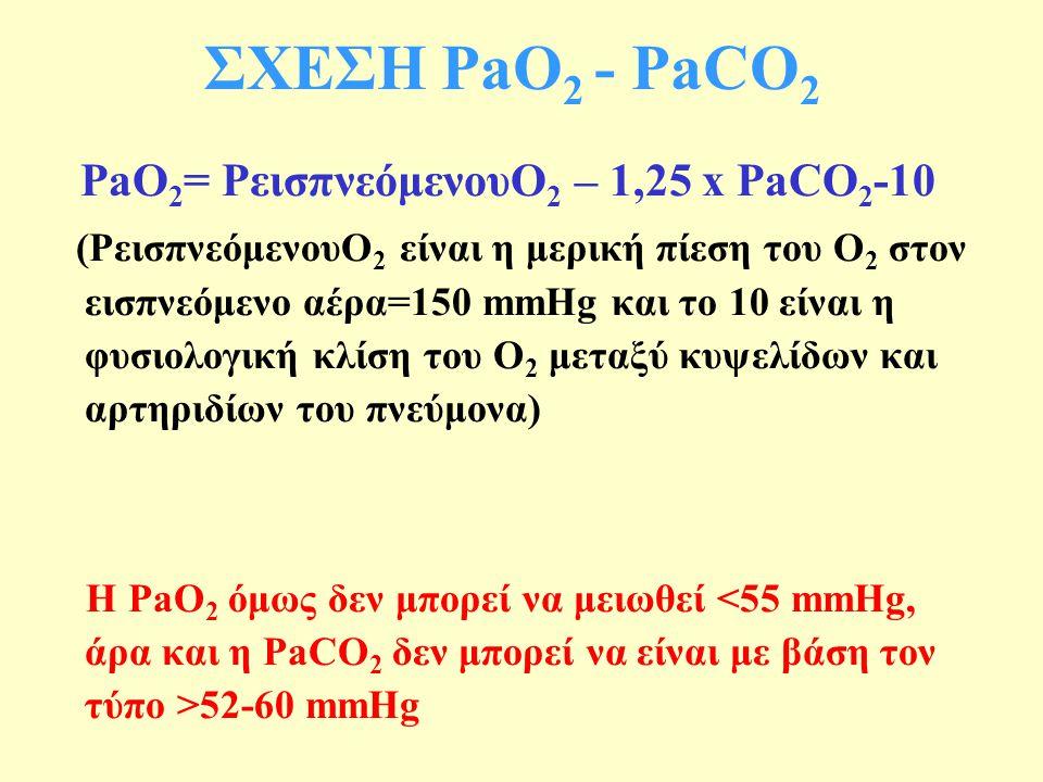 ΣΧΕΣΗ PaO 2 - PaCO 2 PaO 2 = PεισπνεόμενουO 2 – 1,25 x PaCO 2 -10 (PεισπνεόμενουO 2 είναι η μερική πίεση του Ο 2 στον εισπνεόμενο αέρα=150 mmHg και το 10 είναι η φυσιολογική κλίση του Ο 2 μεταξύ κυψελίδων και αρτηριδίων του πνεύμονα) Η PaO 2 όμως δεν μπορεί να μειωθεί 52-60 mmHg