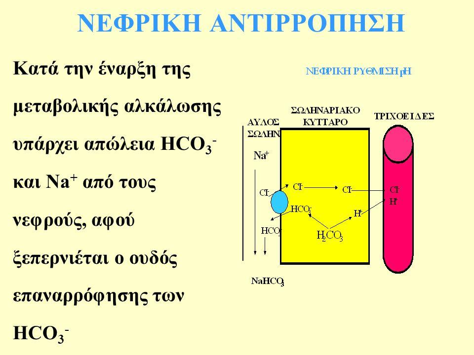 ΝΕΦΡΙΚΗ ΑΝΤΙΡΡΟΠΗΣΗ Κατά την έναρξη της μεταβολικής αλκάλωσης υπάρχει απώλεια HCO 3 - και Na + από τους νεφρούς, αφού ξεπερνιέται ο ουδός επαναρρόφησης των HCO 3 -