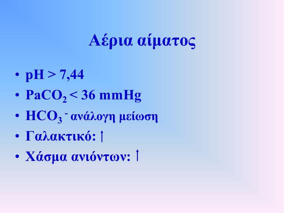 Αέρια αίματος pH > 7,44 PaCO 2 < 36 mmHg HCO 3 - ανάλογη μείωση Γαλακτικό: Χάσμα ανιόντων: