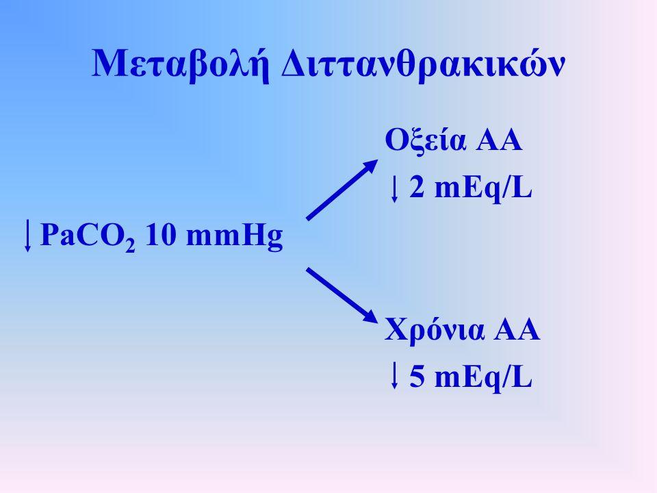 Μεταβολή Διττανθρακικών Οξεία ΑΑ 2 mEq/L PaCO 2 10 mmHg Χρόνια ΑΑ 5 mEq/L