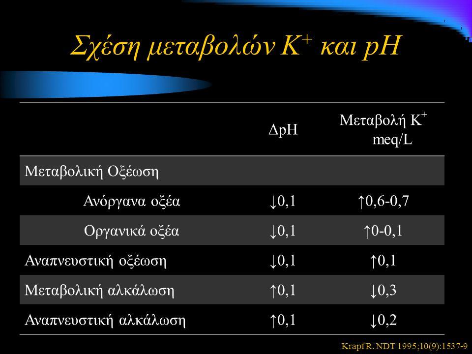 Σχέση μεταβολών Κ + και pH ΔpΗ Μεταβολή Κ + meq/L Μεταβολική Οξέωση Ανόργανα οξέα↓0,1↑0,6-0,7 Οργανικά οξέα↓0,1↑0-0,1 Αναπνευστική οξέωση↓0,1↑0,1 Μεταβολική αλκάλωση↑0,1↓0,3 Αναπνευστική αλκάλωση↑0,1↓0,2 Krapf R.