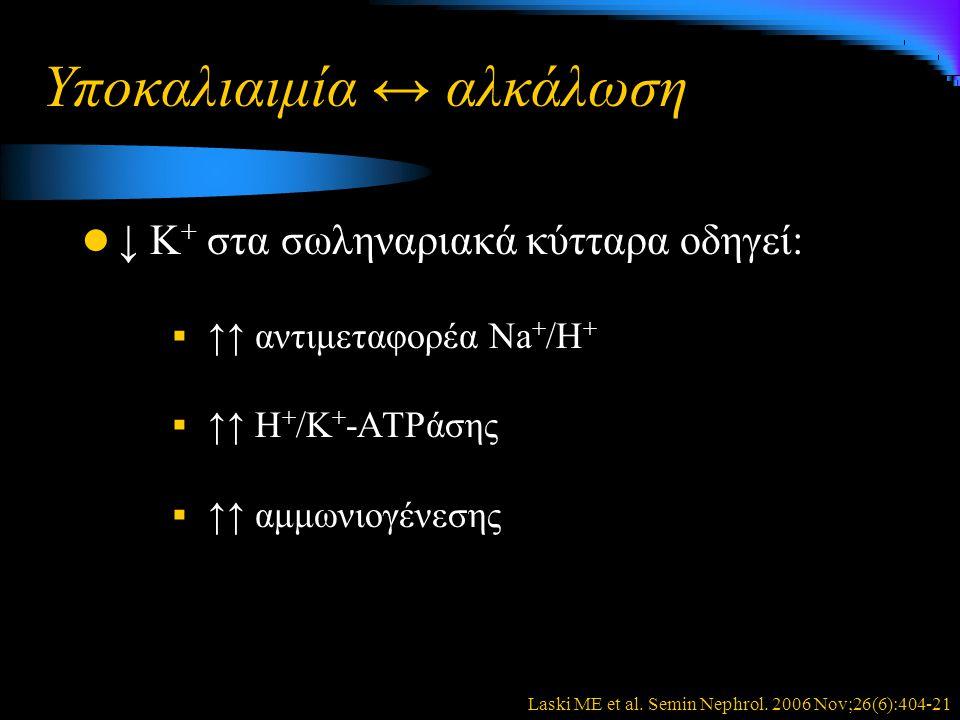 Υποκαλιαιμία ↔ αλκάλωση ↓ Κ + στα σωληναριακά κύτταρα οδηγεί:  ↑↑ αντιμεταφορέα Νa + /Η +  ↑↑ Η + /Κ + -ΑΤΡάσης  ↑↑ αμμωνιογένεσης Laski ME et al.