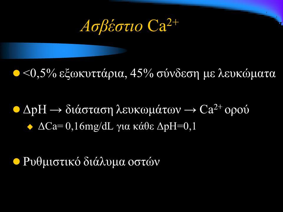 Ασβέστιο Ca 2+ <0,5% εξωκυττάρια, 45% σύνδεση με λευκώματα ΔpH → διάσταση λευκωμάτων → Ca 2+ ορού  ΔCa= 0,16mg/dL για κάθε ΔpH=0,1 Ρυθμιστικό διάλυμα οστών