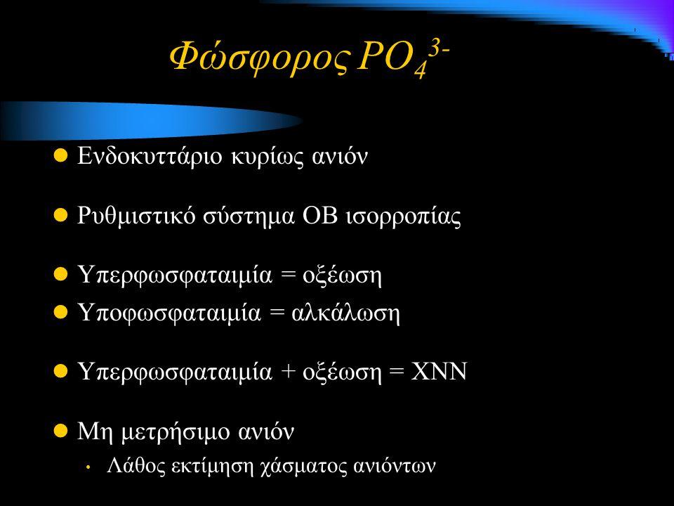 Φώσφορος PO 4 3- Ενδοκυττάριο κυρίως ανιόν Ρυθμιστικό σύστημα ΟΒ ισορροπίας Υπερφωσφαταιμία = οξέωση Υποφωσφαταιμία = αλκάλωση Υπερφωσφαταιμία + οξέωση = ΧΝN Μη μετρήσιμο ανιόν Λάθος εκτίμηση χάσματος ανιόντων