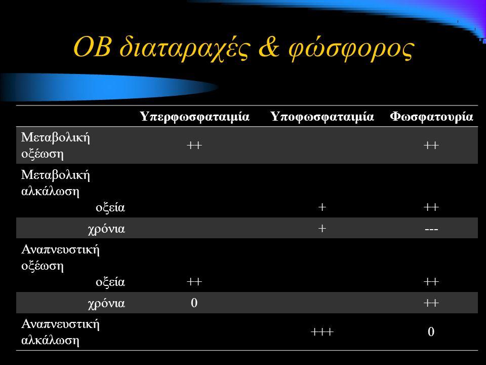ΟΒ διαταραχές & φώσφορος ΥπερφωσφαταιμίαΥποφωσφαταιμίαΦωσφατουρία Μεταβολική οξέωση+ ++ Μεταβολική αλκάλωση οξεία +++ χρόνια +--- Αναπνευστική οξέωση οξεία ++ χρόνια0 ++ Αναπνευστική αλκάλωση +++0