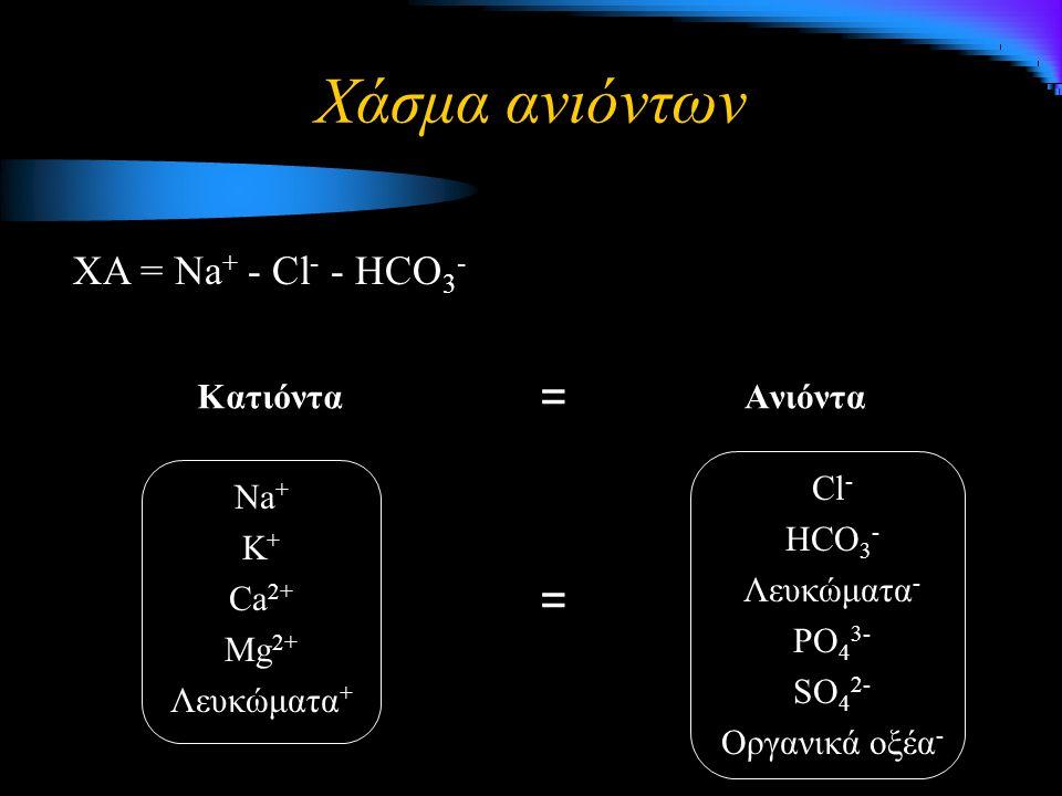 Χάσμα ανιόντων Κατιόντα Na + K + Ca 2+ Mg 2+ Λευκώματα + Ανιόντα Cl - HCO 3 - Λευκώματα - PO 4 3- SO 4 2- Οργανικά οξέα - XA = Na + - Cl - - HCO 3 - = =