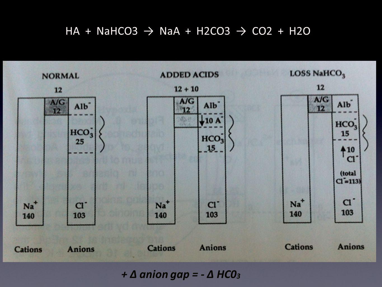 + Δ anion gap = - Δ HC0 3 HA + NaHCO3 → NaA + H2CO3 → CO2 + H2O