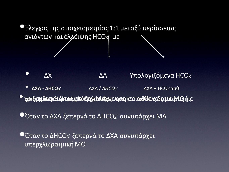 Έλεγχος της στοιχειομετρίας 1:1 μεταξύ περίσσειας ανιόντων και έλλειψης HCO 3 - με ΔΧ ΔΛ Υπολογιζόμενα HCO 3 - ΔΧΑ - ΔHCO 3 - ΔΧΑ / ΔHCO 3 - ΔΧΑ + HCO 3 - ασθ χρησιμοποιείται για την ανίχνευση σε ασθενείς με ΜΟ με αυξημένο ΧΑ συνυπάρχουσας πρωτοπαθούς διαταραχής υπερχλωραιμικής ΜΟ ή ΜΑ Όταν το ΔΧΑ ξεπερνά το ΔHCO 3 - συνυπάρχει ΜΑ Όταν το ΔHCO 3 - ξεπερνά το ΔΧΑ συνυπάρχει υπερχλωραιμική ΜΟ