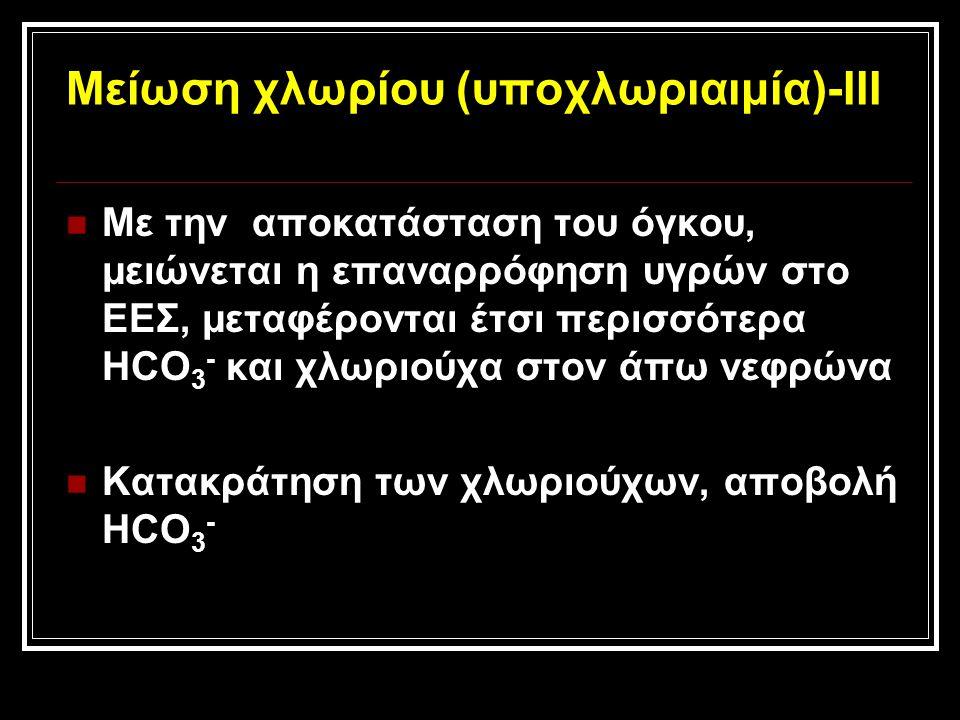 Μείωση χλωρίου (υποχλωριαιμία)-ΙΙΙ Με την αποκατάσταση του όγκου, μειώνεται η επαναρρόφηση υγρών στο ΕΕΣ, μεταφέρονται έτσι περισσότερα HCO 3 - και χλωριούχα στον άπω νεφρώνα Κατακράτηση των χλωριούχων, αποβολή HCO 3 -