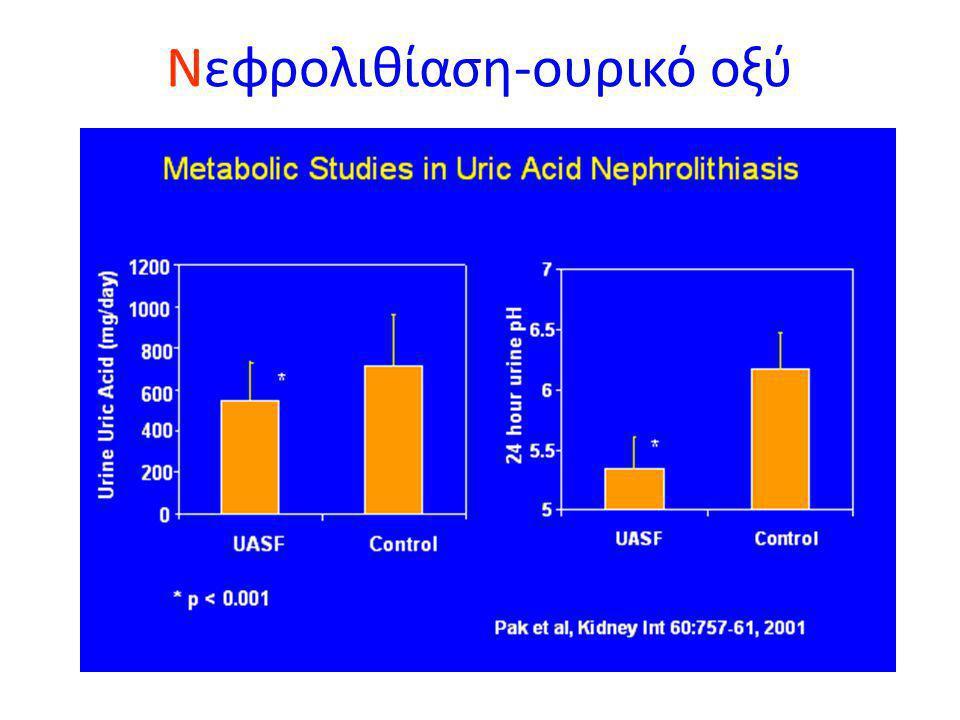 Λ ίθοι ουρικού οξέος - 5-10% των λίθων (ακτινοδιαπερατοί) - Το ua μπορεί να είναι  σε ασθενείς με  πρόσληψη πουρινών, διάφορα νοσήματα:OΥΡ.A (3-5% α