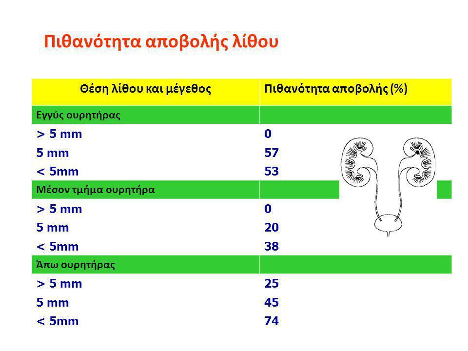 Πιθανότητα αποβολής λίθου Θέση λίθου και μέγεθοςΠιθανότητα αποβολής (%) Εγγύς ουρητήρας > 5 mm0 5 mm57 < 5mm53 Μέσον τμήμα ουρητήρα > 5 mm0 5 mm20 < 5mm38 Άπω ουρητήρας > 5 mm25 5 mm45 < 5mm74