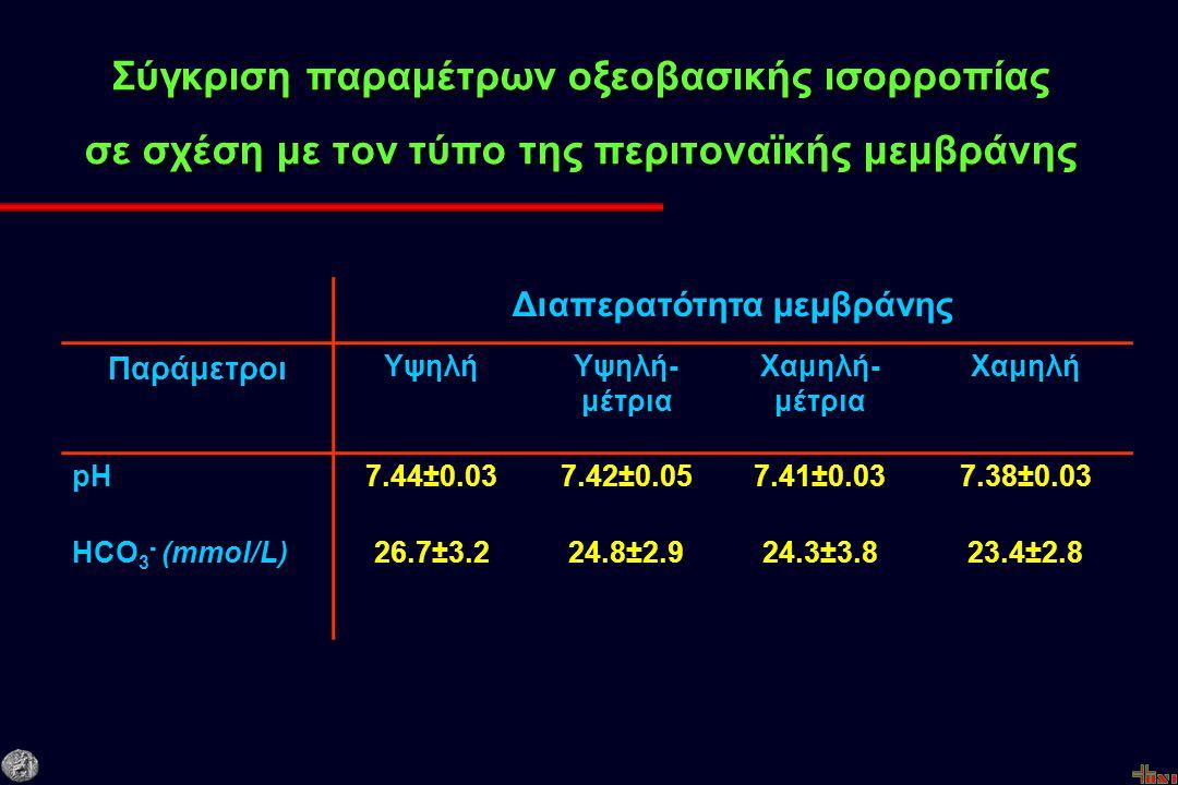 Σύγκριση παραμέτρων οξεοβασικής ισορροπίας σε σχέση με τον τύπο της περιτοναϊκής μεμβράνης Διαπερατότητα μεμβράνης Παράμετροι ΥψηλήΥψηλή- μέτρια Χαμηλή- μέτρια Χαμηλή pH7.44±0.037.42±0.057.41±0.037.38±0.03 HCO 3 - (mmol/L)26.7±3.224.8±2.924.3±3.823.4±2.8