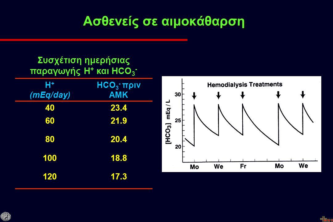 Ασθενείς σε αιμοκάθαρση Συσχέτιση ημερήσιας παραγωγής Η + και HCO 3 - Η + (mEq/day) ΗCΟ 3 - πριν ΑΜΚ 4023.4 6021.9 8020.4 10018.8 12017.3