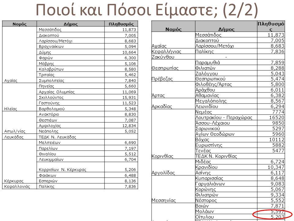 Ποιοί και Πόσοι Είμαστε ; (2/2) ΝομόςΔήμοςΠληθυσμός Αχαΐας Μεσσάτιδος11,873 Διακοπτού7,005 Λαρίσσου/Μετόχι8,683 Βραχναιίκων5,094 Δύμης10,664 Φαρών6,300 Μόβρης5,106 Καλαβρύτων8,580 Τριταίας5,462 Συμπολιτείας7,840 Ηλείας Πηνείας5,660 Αρχαίας Ολυμπίας11,069 Σκιλλούντος15,931 Γαστούνης11,523 Βαρθολομιού5,348 Αιτωλ/νίας Ανακτόριο8,830 Θεστιέων7,087 Αμφιλοχίας12,834 Νεάπολης5,052 ΛευκάδαςΤΕΔΚ Ν.