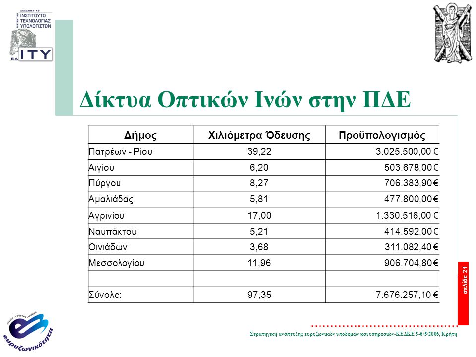 Στρατηγική ανάπτυξης ευρυζωνικών υποδομών και υπηρεσιών-ΚΕΔΚΕ 5-6/5/2006, Κρήτη σελίδα 21 Δίκτυα Οπτικών Ινών στην ΠΔΕ ΔήμοςΧιλιόμετρα ΌδευσηςΠροϋπολογισμός Πατρέων - Ρίου39,223.025.500,00 € Αιγίου6,20503.678,00 € Πύργου8,27706.383,90 € Αμαλιάδας5,81477.800,00 € Αγρινίου17,001.330.516,00 € Ναυπάκτου5,21414.592,00 € Οινιάδων3,68311.082,40 € Μεσσολογίου11,96906.704,80 € Σύνολο:97,357.676.257,10 €