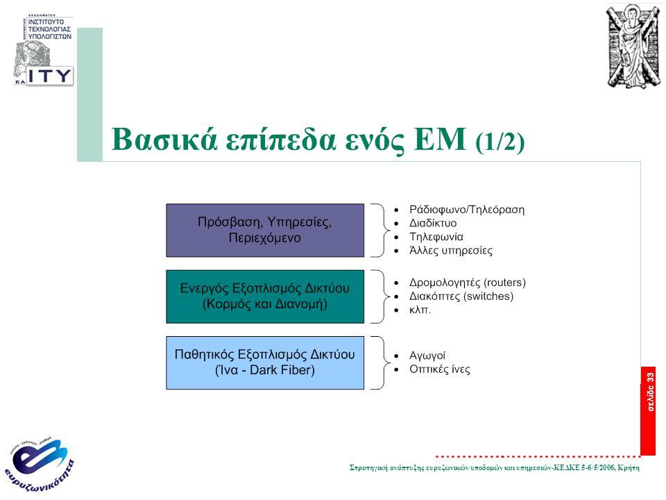Στρατηγική ανάπτυξης ευρυζωνικών υποδομών και υπηρεσιών-ΚΕΔΚΕ 5-6/5/2006, Κρήτη σελίδα 33 Βασικά επίπεδα ενός EM (1/2)