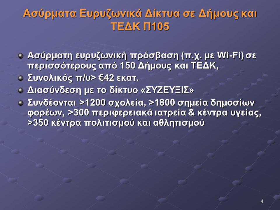 25 Προσκλήσεις υποβολής προτάσεων Ανοικτή πρόσκληση… Πρόσκληση 09_2.1  Άξονα Προτεραιότητας 2: «ΤΠΕ και Βελτίωση της Ποιότητας Ζωής»,  Ειδικό Στόχο 2.1: «Βελτίωση της καθημερινής ζωής μέσω ΤΠΕ – Ισότιμη συμμετοχή των πολιτών στην Ψηφιακή Ελλάδα»  π/υ 200 Μ€ ΔΔ  Άμεση αξιολόγηση  Δυνητικοί Δικαιούχοι: Κράτος (Υπουργεία, Περιφέρειες, Βουλή)Κράτος (Υπουργεία, Περιφέρειες, Βουλή) Ανεξάρτητες ΑρχέςΑνεξάρτητες Αρχές Νομικά Πρόσωπα Δημοσίου Δικαίου (Ν.Π.Δ.Δ.)Νομικά Πρόσωπα Δημοσίου Δικαίου (Ν.Π.Δ.Δ.) Φορείς Τοπικής Αυτοδιοίκησης (Φορείς Τοπικής Αυτοδιοίκησης ( Νομικά Πρόσωπα Ιδιωτικού Δικαίου (Ν.Π.Ι.Δ.) μη κερδοσκοπικού χαρακτήραΝομικά Πρόσωπα Ιδιωτικού Δικαίου (Ν.Π.Ι.Δ.) μη κερδοσκοπικού χαρακτήρα Νομικά Πρόσωπα Ιδιωτικού Δικαίου που λειτουργούν χάριν του δημοσίου συμφέροντος και έχουν μοναδικό μέτοχο το ΔημόσιοΝομικά Πρόσωπα Ιδιωτικού Δικαίου που λειτουργούν χάριν του δημοσίου συμφέροντος και έχουν μοναδικό μέτοχο το Δημόσιο Φορείς συγκοινωνιακού έργου του Ν.