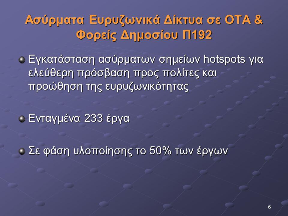 7 Λοιπές δράσεις για την ευρυζωνικότητα συνοπτικά… 770 σημεία ασύρματης πρόσβασης στο Internet (Wireless Hotspots) από επιχειρήσεις (ΚτΠ ΑΕ) Ανάπτυξη wi-fi hot spots σε 160 Δήμους της χώρας (ΚτΠ ΑΕ) Ευρυζωνική αξιοποίηση του δορυφόρου HellasSAT σε υλοποίηση Ενίσχυση ιδιωτικών επενδύσεων για την ανάπτυξη ευρυζωνικών υπηρεσιών (business cases) Ανάπτυξη «έξυπνων οικισμών» Ευρυζωνικές υπηρεσίες και Ψηφιακή Τηλεόραση για ΑμεΑ Εξοικείωση με την ευρυζωνικότητα, σε 85 σημεία της χώρας