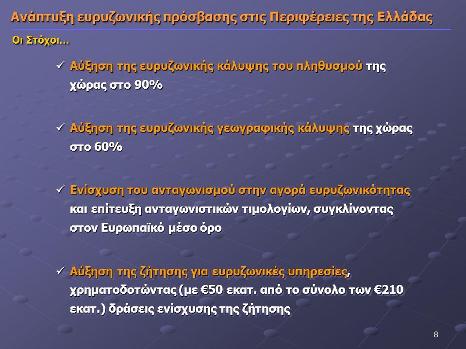 19 ΕΠ «Ψηφιακή Σύγκλιση» Συνοπτική Περιγραφή…  Προϋπολογισμός ΕΠ ΨΣ: 860Μ€ ΚΣ – 1.147Μ€ ΔΔ - 8 Περιφέρειες αμιγούς στόχου σύγκλισης (Στόχος 1)  Εκχωρήσεις από 5 Περιφέρειες Μεταβατικής Στήριξης: ~ 850Μ€ ΔΔ - 3 Περιφέρειες «σταδιακής εξόδου» (Στόχος 1) ΚΜΑΚ, ΔΜΑΚ, ΑΤΤ - 2 Περιφέρειες «σταδιακής εισόδου» (Στόχος 2) ΝΑΙΓ, ΣΤΕΛ  Συνολικός π/υ για πράξεις Ψηφιακής Σύγκλισης: ~ 2 Β€
