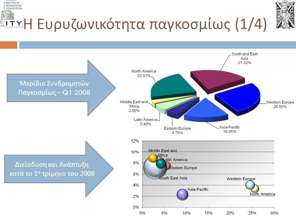 Η Ευρυζωνικότητα παγκοσμίως (2/4) Τεχνολογικές Τάσεις Q1 2008 Ευρυζωνικότητα ανά Τεχνολογία Πρόσβασης Q1 2008