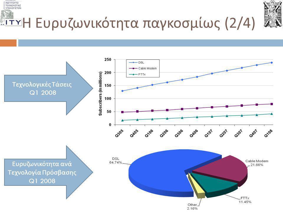 Η Ευρυζωνικότητα παγκοσμίως (3/4) Μερίδιο αγοράς DSL Μερίδιο αγοράς καλωδιακού modem Μερίδιο αγοράς FTTH