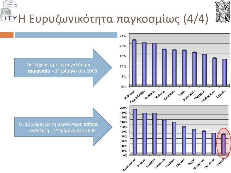 Η Ευρυζωνικότητα παγκοσμίως (4/4) Οι 10 χώρες με τη μεγαλύτερη τριμηνιαία - 1 ο τρίμηνο του 2008 Οι 10 χώρες με τη μεγαλύτερη ετήσια ανά π τυξη - 1 ο