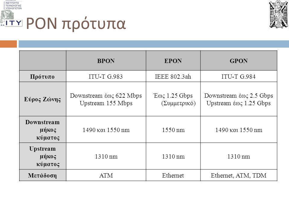 PON πρότυπα BPONEPONGPON ΠρότυποITU-T G.983IEEE 802.3ahITU-T G.984 Εύρος Ζώνης Downstream έως 622 Mbps Upstream 155 Mbps Έως 1.25 Gbps (Συμμετρικό) Do