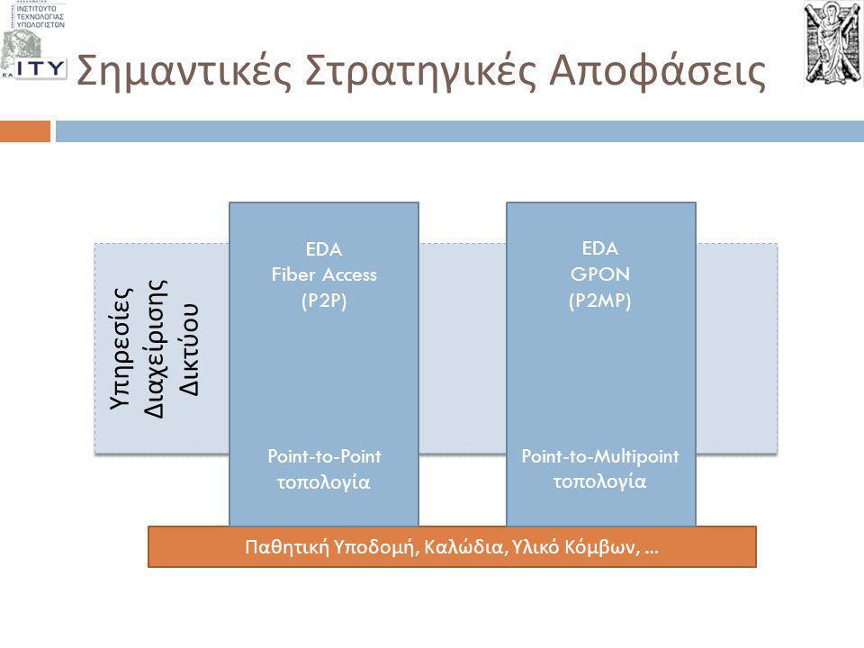 Σημαντικές Στρατηγικές Αποφάσεις Υ π ηρεσίες Διαχείρισης Δικτύου Υ π ηρεσίες Διαχείρισης Δικτύου Παθητική Υ π οδομή, Καλώδια, Υλικό Κόμβων, … EDA Fibe