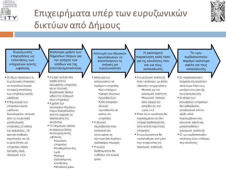 Επιχειρήματα κατά των ευρυζωνικών δικτύων από Δήμους  Η εθνική πολιτική και νόμοι αποθαρρύνουν την μη ανταγωνιστική δραστηριότητα και καλλιεργούν τον ανταγωνισμό των τηλεπικοινωνιακών παρόχων  Το δημοτικό μοντέλο στοχεύει στη δημιουργία κυρίαρχού ή σχεδόν μονοπωλιακού ελέγχου πολλών τηλεπικοινωνιακών αγορών  Οι δήμοι δεν μπορούν γενικά να αιτιολογήσουν ότι επεμβαίνουν εκεί όπου υπάρχει αποτυχία στην αγορά  Οι ανταγωνιστές υποστηρίζουν πως οι κοινοτικές πρωτοβουλίες για οπτικές ίνες διαστρεβλώνουν και ζημιώνουν τις ανταγωνιστικές δυνάμεις  Οι πολιτικές αποθαρρύνουν τις επενδύσεις των παρόχων μέσω υποχρεωτικών κανόνων ανοιχτής πρόσβασης στους οποίους δεν εμπίπτουν οι δήμοι  Οι ανταγωνιστές ψάχνουν ευκαιρία για ανάπτυξη στις υπηρεσίες  Χωρίς ευρυζωνικές δυνατότητες, τα κίνητρα για επενδύσεις εξαφανίζονται ή μειώνονται  Ο ανταγωνισμός ανταμείβει εταιρείες που ικανοποιούν τις ανάγκες των καταναλωτών  Ανεπαρκής και αναποτελεσματικοί ανταγωνιστές εξαλείφονται  Αποτυχημένες ιδιωτικές πρωτοβουλίες δεν θα επιδοτούνται από τον κυβερνητικό προϋπολογισμό  Ενδεχόμενο ο δήμος να χάσει τη δυνατότητα φοροαπαλλαγής  Οι δήμοι συχνά μοντελοποιούν μη ρεαλιστικά ποσοστά διείσδυσης, τρόπους κοστολόγησης και επενδυόμενο κεφάλαιο  Η οικονομική αναφορά είναι στοιχειώδης και δεν διασφαλίζει την κατάλληλη υπευθυνότητα  Ελλείμματα στην δημοτική ευρυζωνικότητα μπορούν να οδηγήσουν σε αντεπιδοτήσεις  Αποτυχημένες πρωτοβουλίες συχνά εξηγούνται ως εκπλήρωση άλλων στόχων
