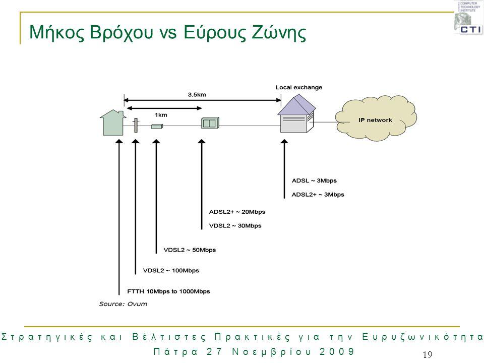 Στρατηγικές και Βέλτιστες Πρακτικές για την Ευρυζωνικότητα Πάτρα 27 Νοεμβρίου 2009 19 Μήκος Βρόχου vs Εύρους Ζώνης