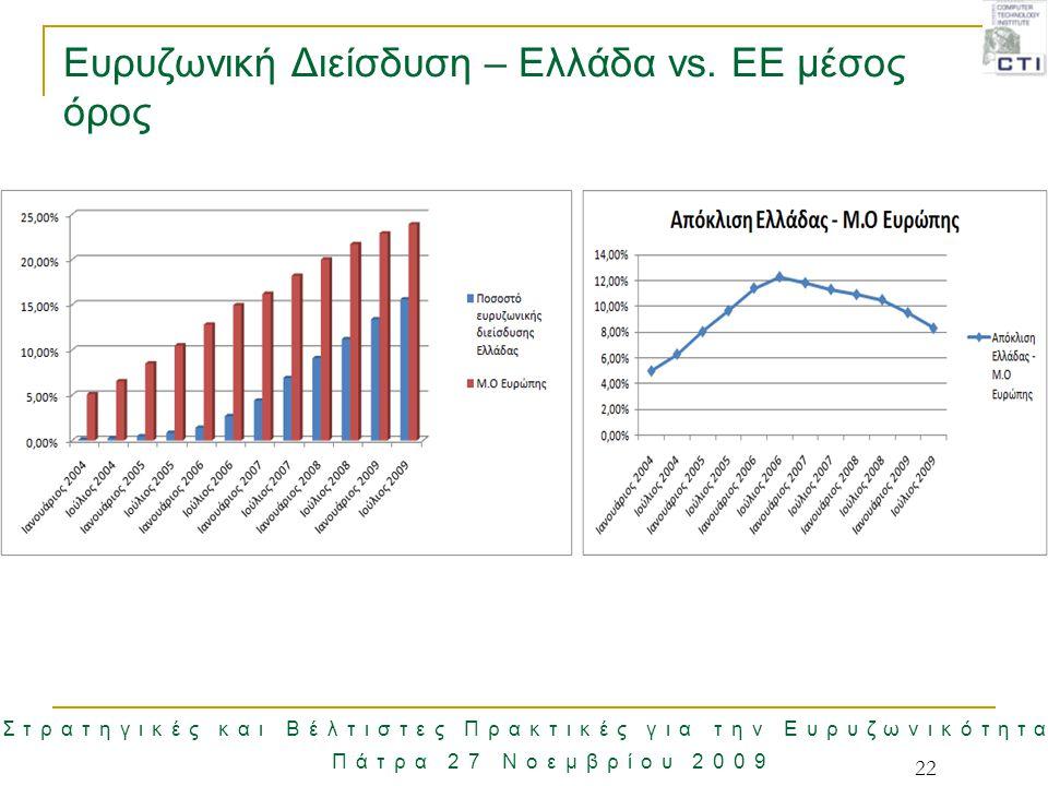 22 Στρατηγικές και Βέλτιστες Πρακτικές για την Ευρυζωνικότητα Πάτρα 27 Νοεμβρίου 2009 Ευρυζωνική Διείσδυση – Ελλάδα vs. ΕΕ μέσος όρος