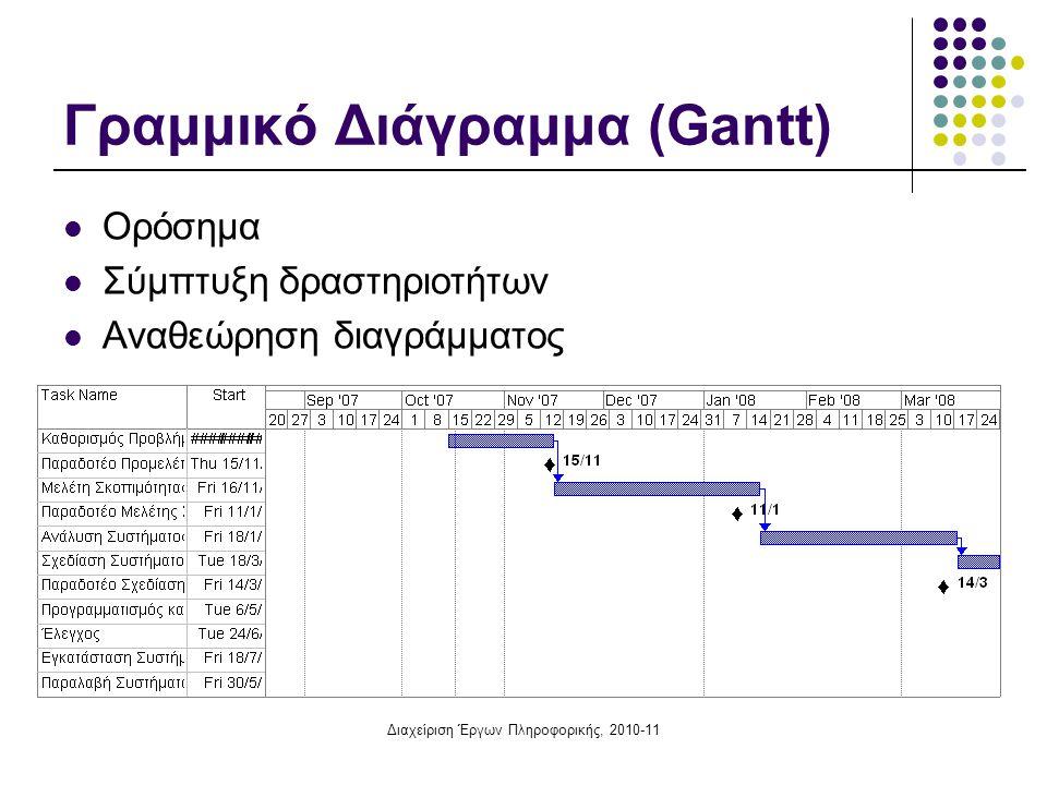 Διαχείριση Έργων Πληροφορικής, 2010-11 Γραμμικό Διάγραμμα (Gantt) Ορόσημα Σύμπτυξη δραστηριοτήτων Αναθεώρηση διαγράμματος