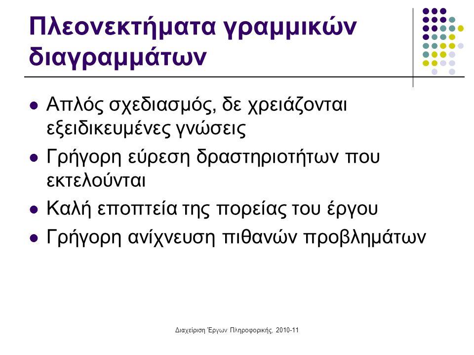 Διαχείριση Έργων Πληροφορικής, 2010-11 Πλεονεκτήματα γραμμικών διαγραμμάτων Απλός σχεδιασμός, δε χρειάζονται εξειδικευμένες γνώσεις Γρήγορη εύρεση δρα