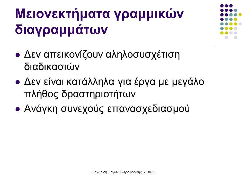 Διαχείριση Έργων Πληροφορικής, 2010-11 Μειονεκτήματα γραμμικών διαγραμμάτων Δεν απεικονίζουν αληλοσυσχέτιση διαδικασιών Δεν είναι κατάλληλα για έργα μ