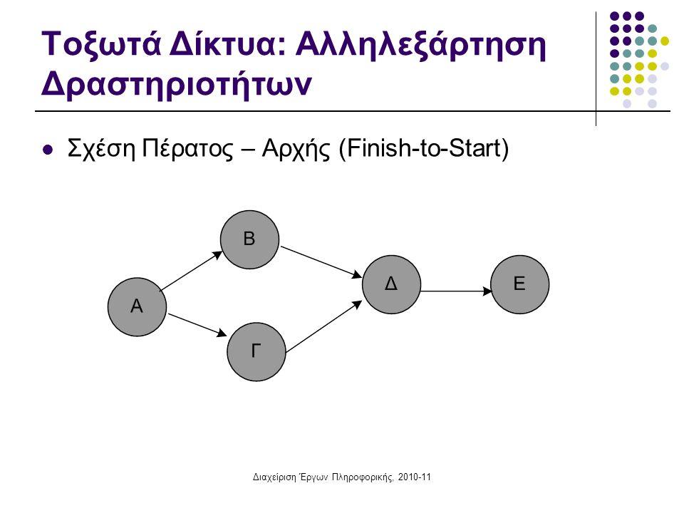 Διαχείριση Έργων Πληροφορικής, 2010-11 Τοξωτά Δίκτυα: Αλληλεξάρτηση Δραστηριοτήτων Σχέση Πέρατος – Αρχής (Finish-to-Start)