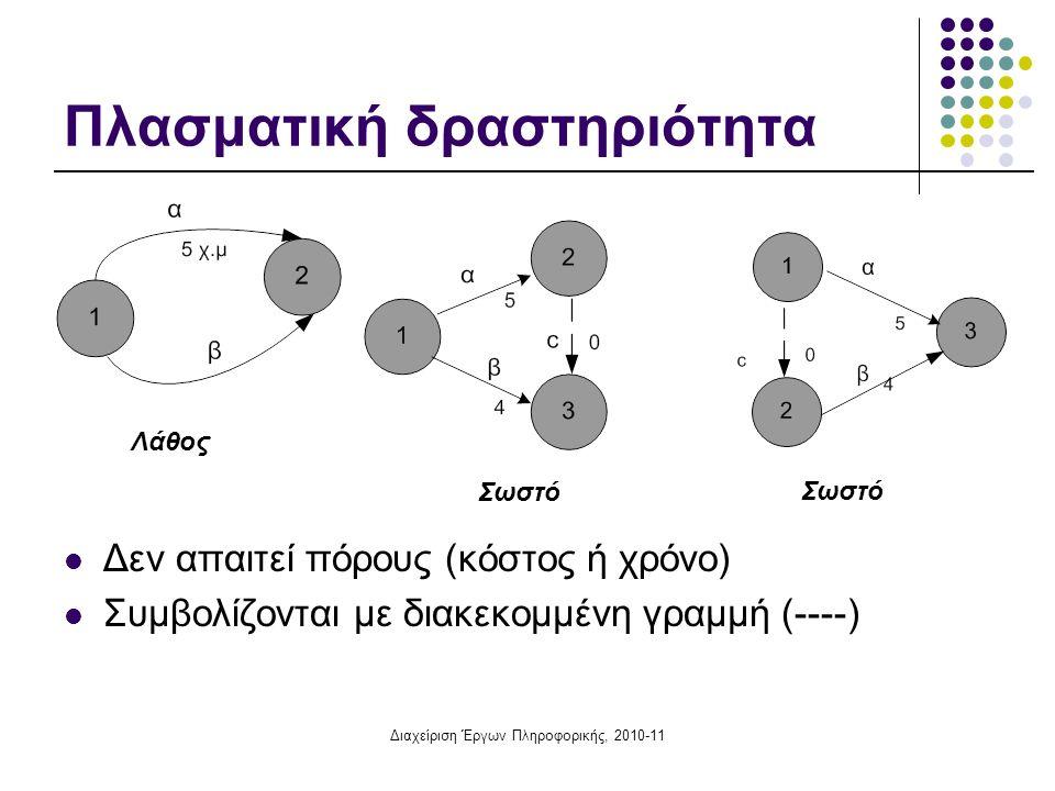 Διαχείριση Έργων Πληροφορικής, 2010-11 Πλασματική δραστηριότητα Δεν απαιτεί πόρους (κόστος ή χρόνο) Συμβολίζονται με διακεκομμένη γραμμή (----) Λάθος