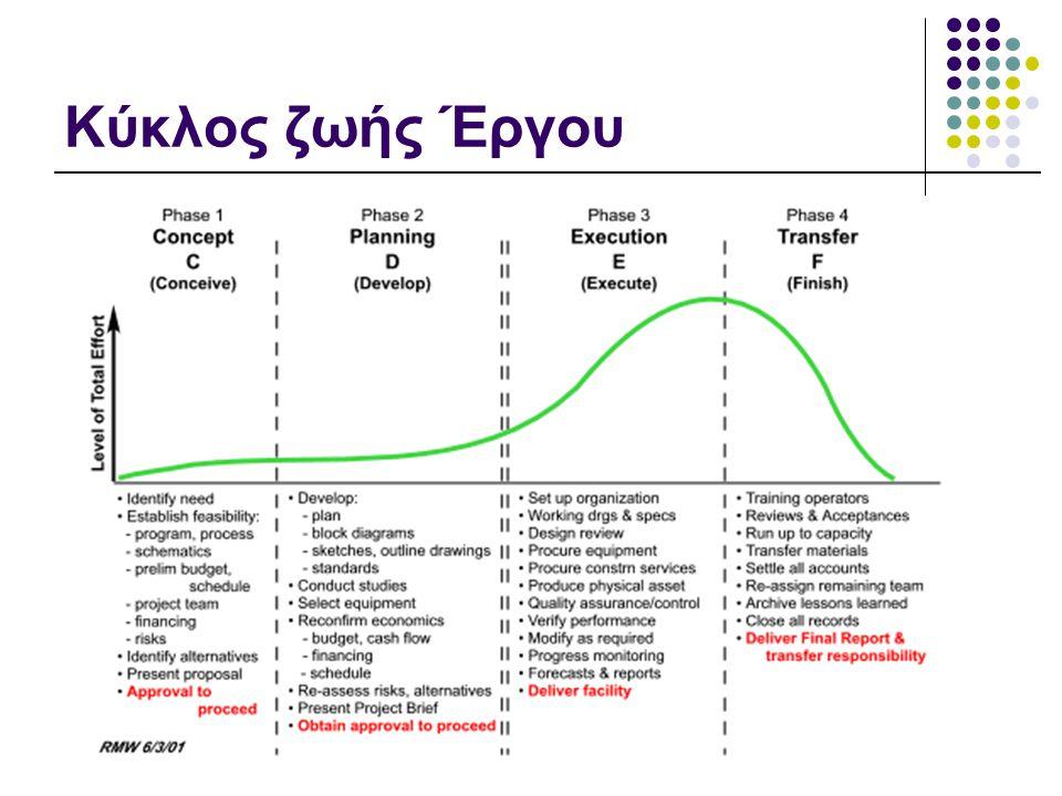 Διαχείριση Έργων Πληροφορικής, 2010-11 Κύκλος ζωής Έργου Στην πράξη οι τέσσερις φάσεις μπορεί να επικαλύπτονται.