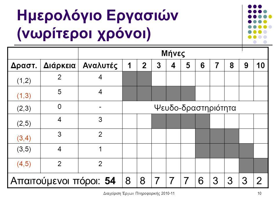 Διαχείριση Έργων Πληροφορικής 2010-1110 Ημερολόγιο Εργασιών (νωρίτεροι χρόνοι) Μήνες Δραστ.